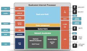 Qualcomm Internet Processor