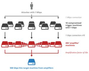 NTP-Distributed-Denial-of-Service-DDoS-attack