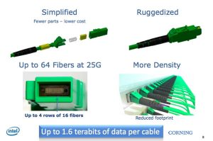 Intel Corning fibre cable
