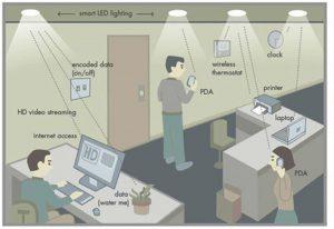 Li-fi-environment
